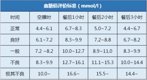 二型糖尿病血糖值_饭后2小时血糖正常值对照表